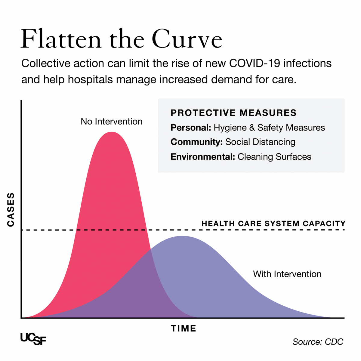 UCSF Flatten the Curve infographic
