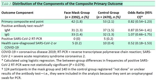 Table 2. Distribution of the Components of the Composite Primary Outcome